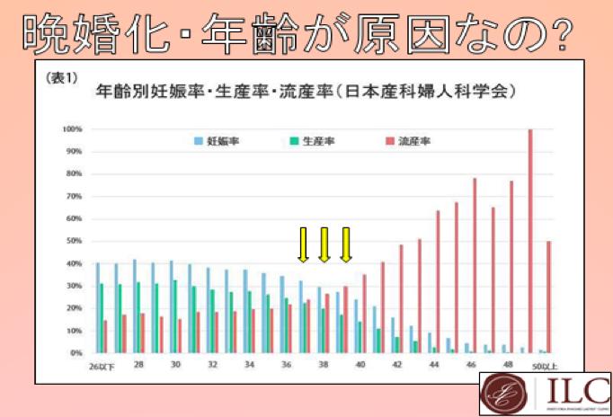 妊娠率を示した図